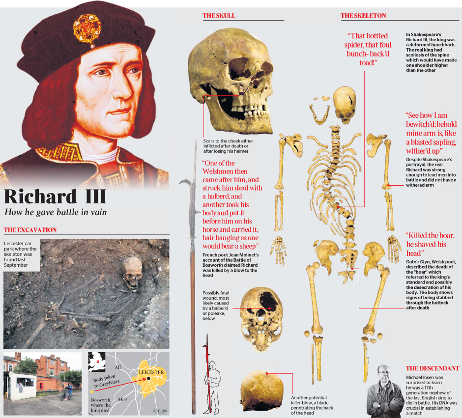 The Discovery of Richards remains 2012